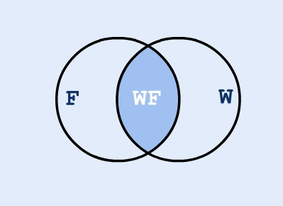 Winged-Flying intersection - Venn diagram