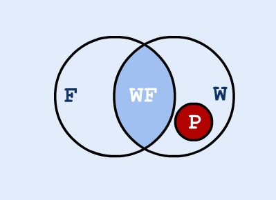 No Pegasi Fly - Venn diagram