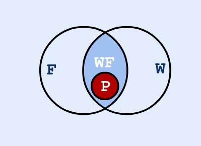 All Pegasi fly - Venn diagram