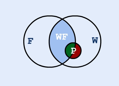 Some Pegasi Fly - Venn diagram
